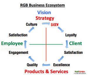 RGB Business Ecosystem
